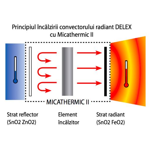 Convector radiant electric Delex 2000W